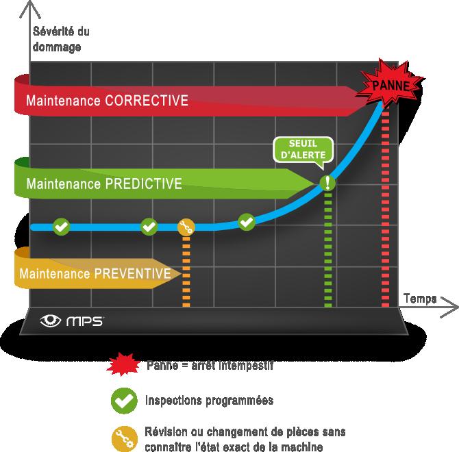 différence type maintenance prédictive conditionnelle prévisionnelle préventive corrective